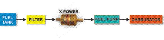 skema pemasangan penghemat bensin mobil karburator