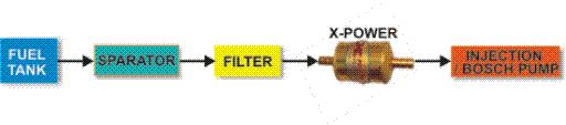 skema pemasangan penghemat bbm Solar mobil DIESEL