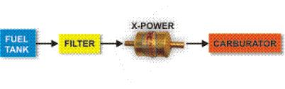 skema pemasangan penghemat bensin untuk sepeda motor
